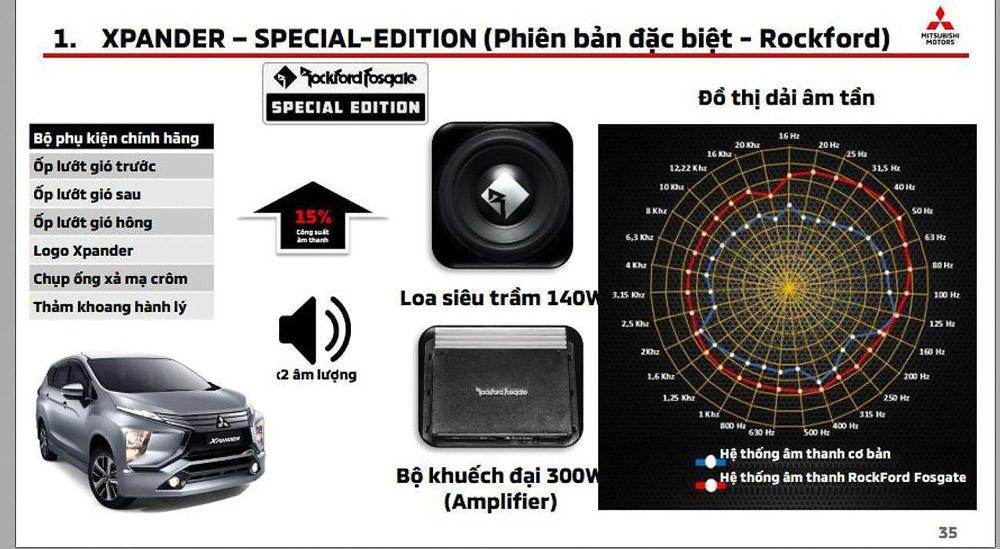 Các trang bị mới xuất hiện trên Mitsubishi Xpander Special Edition