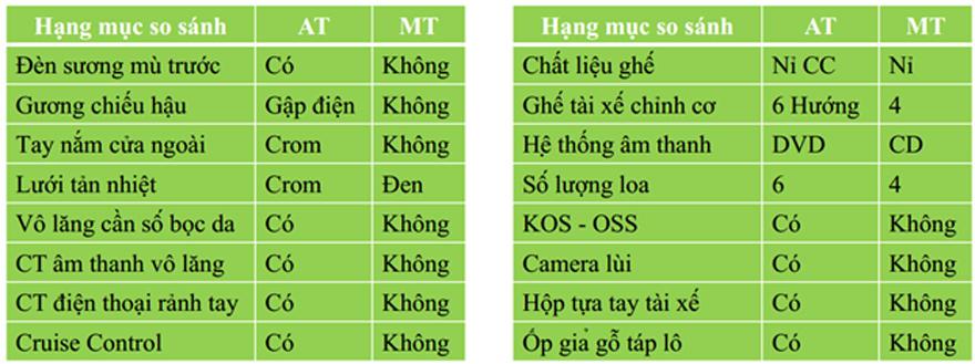 12 điểm khác biệt giữa MT & AT